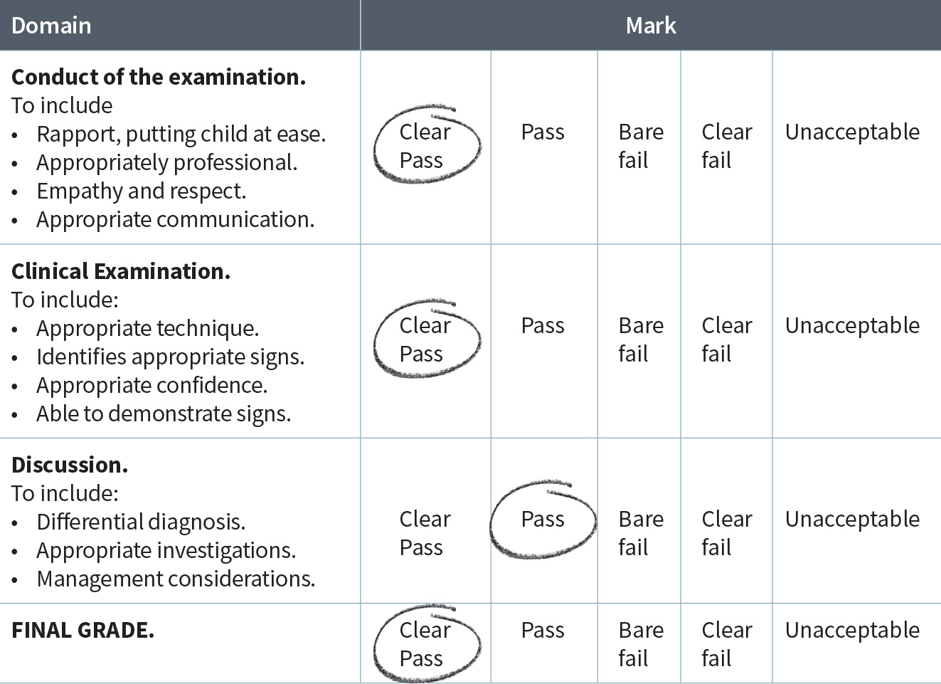 Examination Mark Scheme table